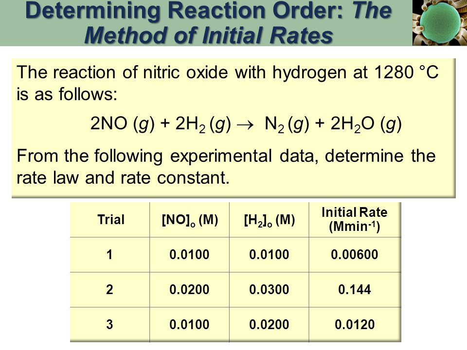 The reaction of nitric oxide with hydrogen at 1280 °C is as follows: 2NO (g) + 2H 2 (g)  N 2 (g) + 2H 2 O (g) From the following experimental data, d