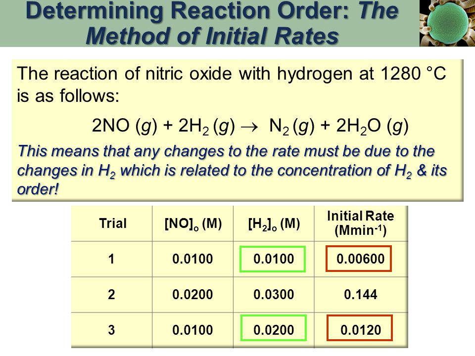 Determining Reaction Order: The Method of Initial Rates The reaction of nitric oxide with hydrogen at 1280 °C is as follows: 2NO (g) + 2H 2 (g)  N 2