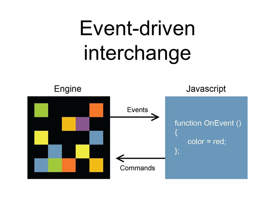 Event-driven interchange