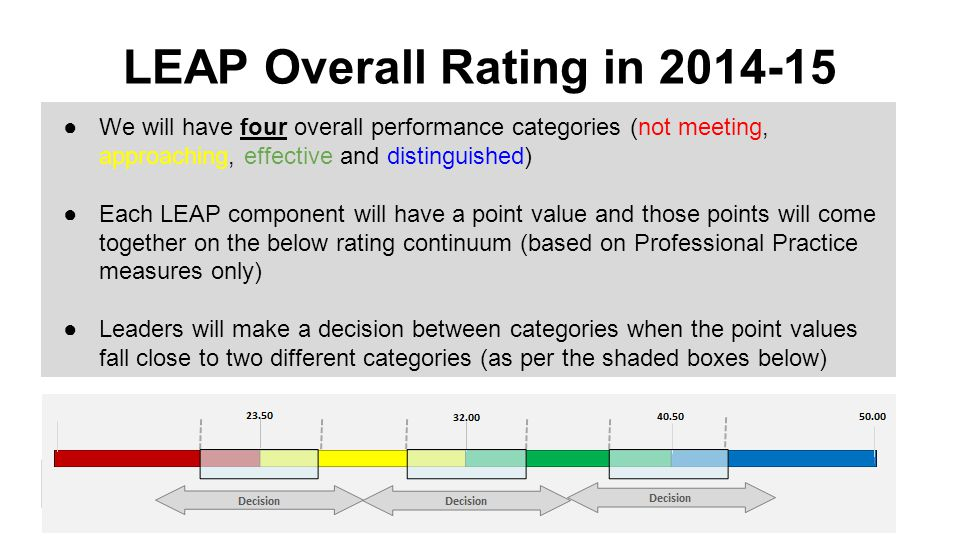 LEAP Overall Rating in 2014-15 ●We will have four overall performance categories (not meeting, approaching, effective and distinguished) ●Each LEAP co