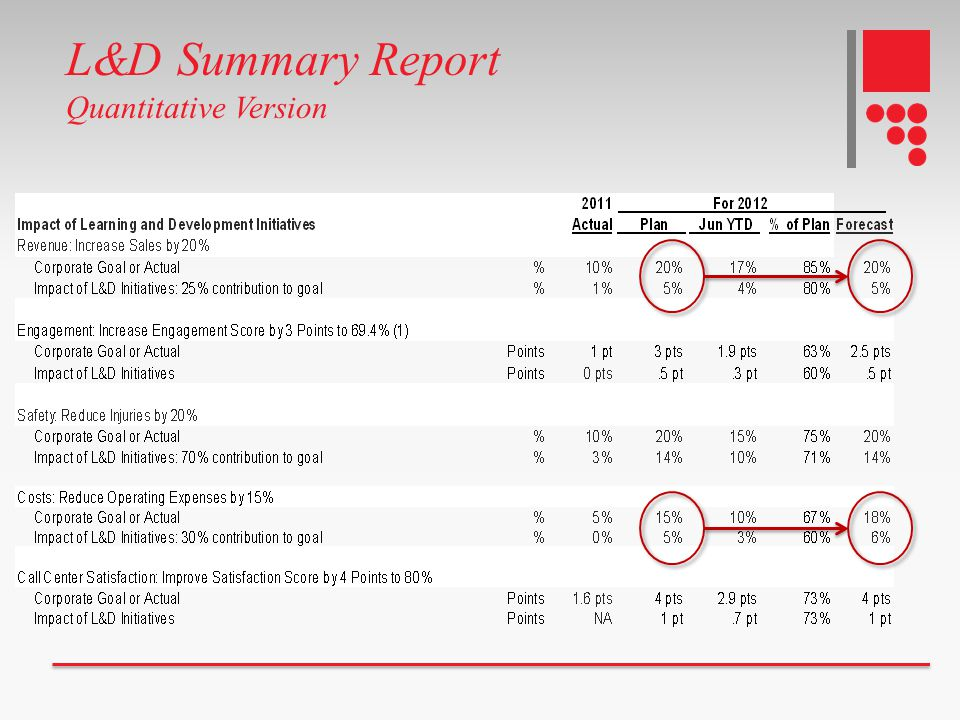 L&D Summary Report Quantitative Version