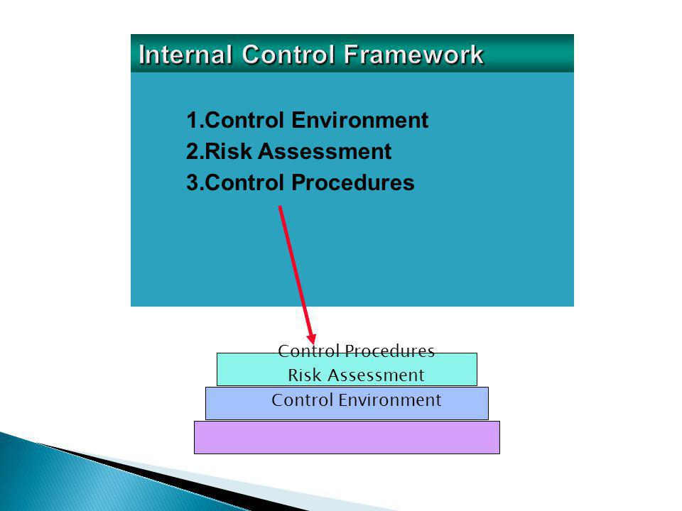 1.Control Environment 2.Risk Assessment 3.Control Procedures Control Procedures Risk Assessment Control Environment