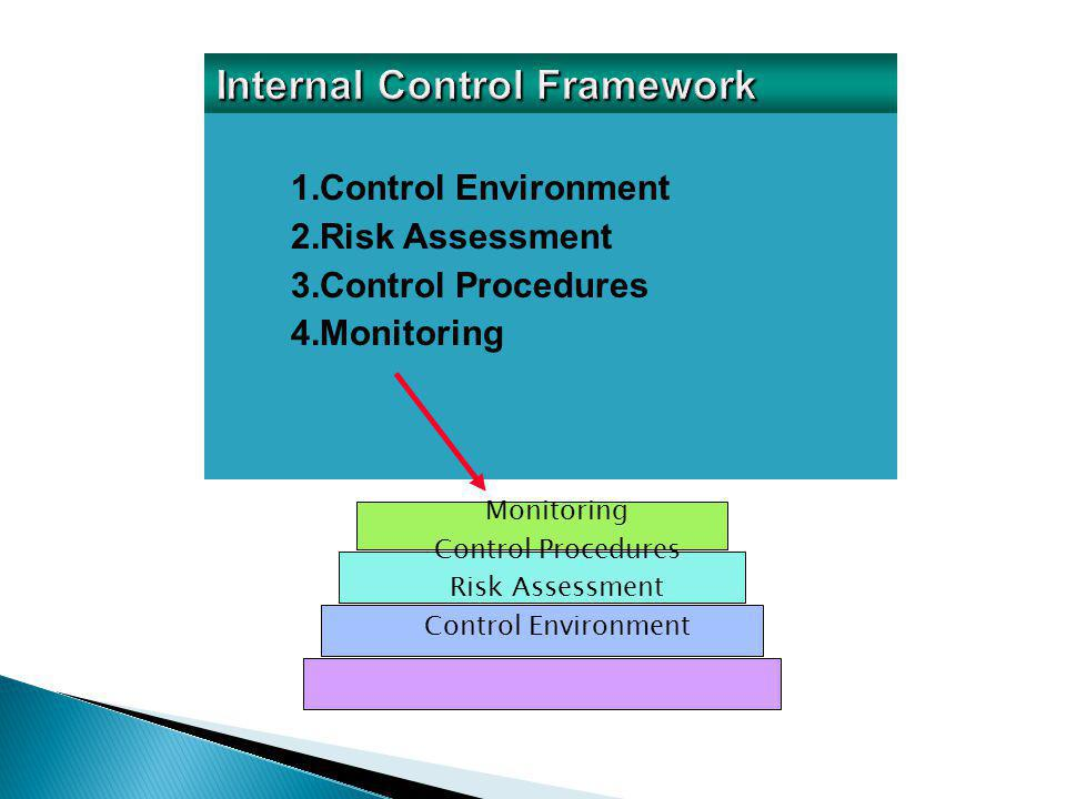 1.Control Environment 2.Risk Assessment 3.Control Procedures 4.Monitoring Monitoring Control Procedures Risk Assessment Control Environment