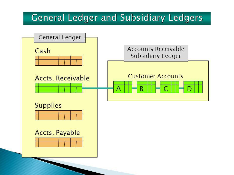 Cash Accts. Payable General Ledger Accounts Receivable Subsidiary Ledger A BCD Customer Accounts Accts. Receivable Supplies General Ledger and Subsidi