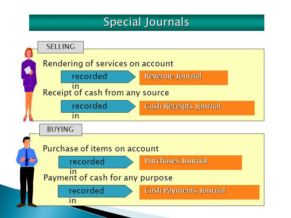 Rendering of services on account SELLING Revenue Journal Revenue Journal Cash Receipts Journal Cash Receipts Journal Purchases Journal Purchases Journ