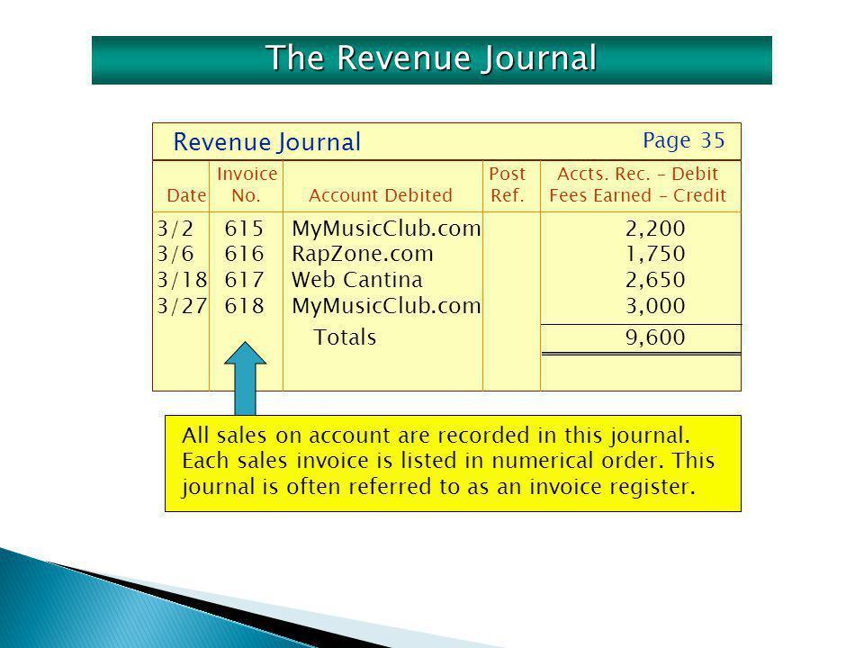 3/2615MyMusicClub.com 2,200 3/6616RapZone.com 1,750 3/18617Web Cantina2,650 3/27618MyMusicClub.com 3,000 Totals9,600 Revenue Journal Invoice PostAccts.