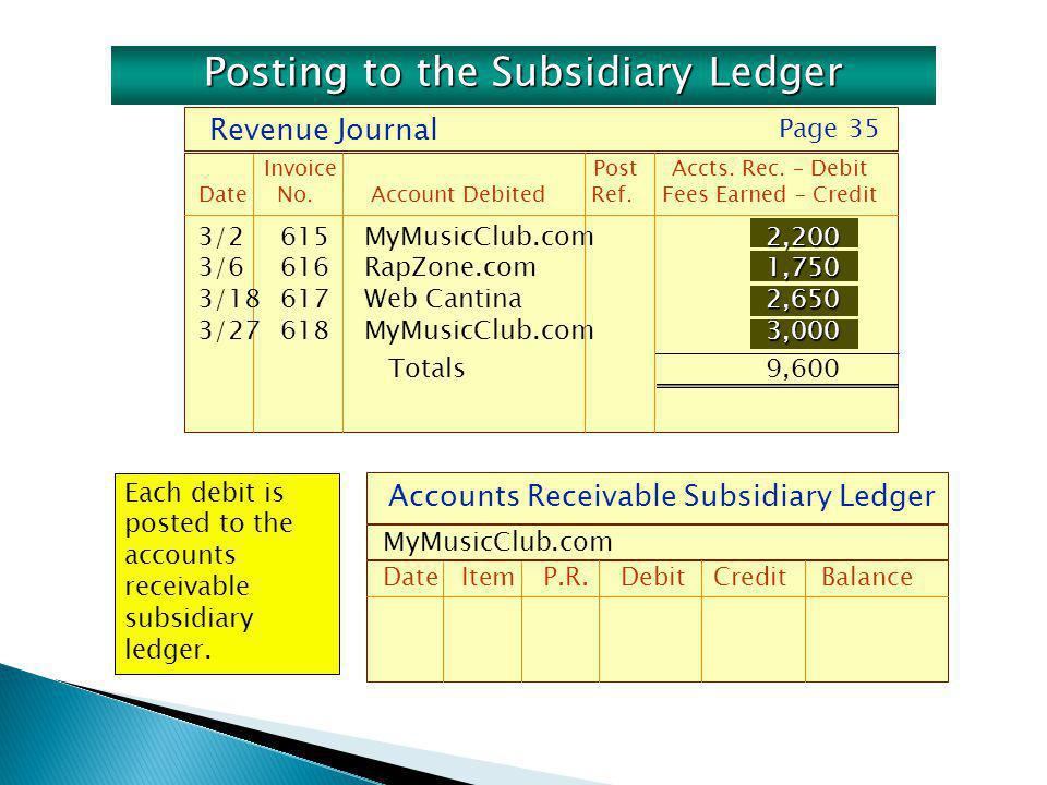 Accounts Receivable Subsidiary Ledger DateItemP.R. DebitCreditBalance MyMusicClub.com Each debit is posted to the accounts receivable subsidiary ledge
