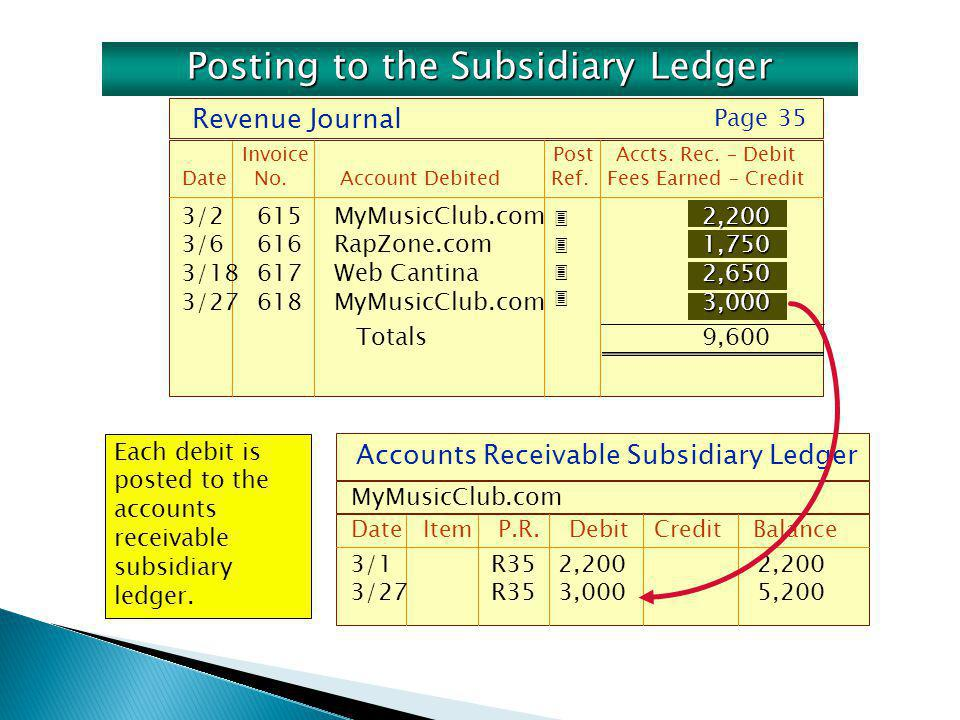 Accounts Receivable Subsidiary Ledger DateItemP.R. DebitCreditBalance MyMusicClub.com 3/1R352,2002,200 3/27R353,0005,200 Each debit is posted to the a