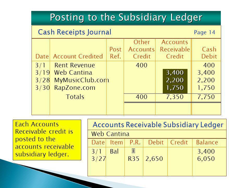 3/1 Rent Revenue400 400 3,400 3/19 Web Cantina3,4003,400 2,200 3/28 MyMusicClub.com2,2002,200 1,750 3/30 RapZone.com 1,7501,750 Totals4007,3507,750 Accounts Receivable Subsidiary Ledger DateItemP.R.