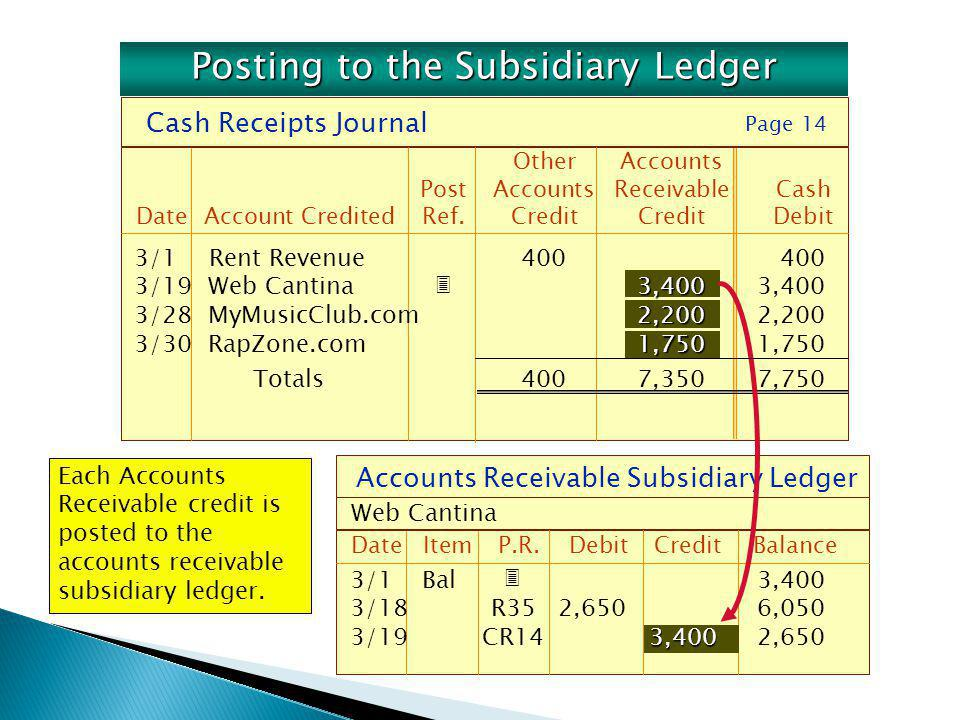 Accounts Receivable Subsidiary Ledger DateItemP.R. DebitCreditBalance Web Cantina Each Accounts Receivable credit is posted to the accounts receivable