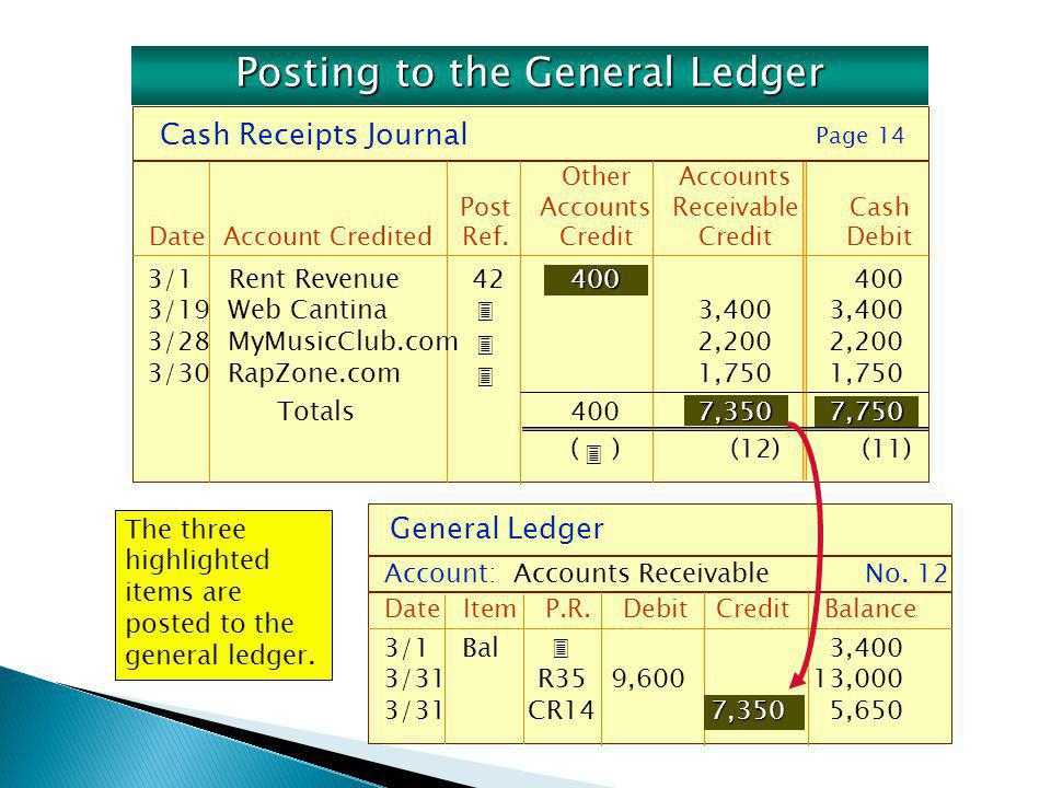 The three highlighted items are posted to the general ledger. Cash Receipts Journal OtherAccounts PostAccounts ReceivableCash DateAccount CreditedRef.