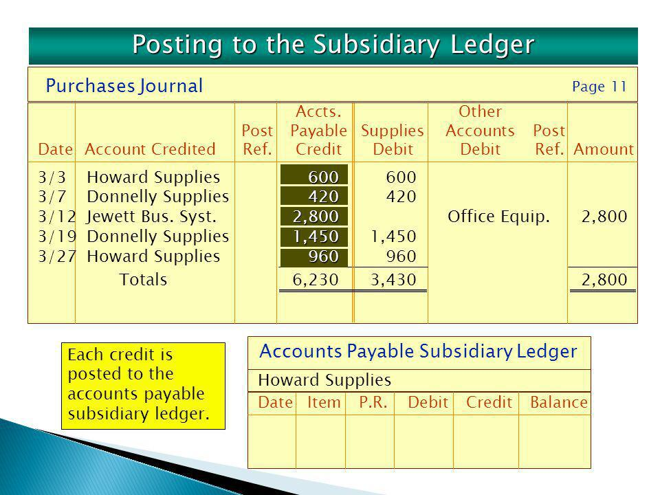 Purchases Journal Accts.Other PostPayableSuppliesAccountsPost DateAccount CreditedRef.CreditDebitDebitRef.Amount Page 11 Accounts Payable Subsidiary L