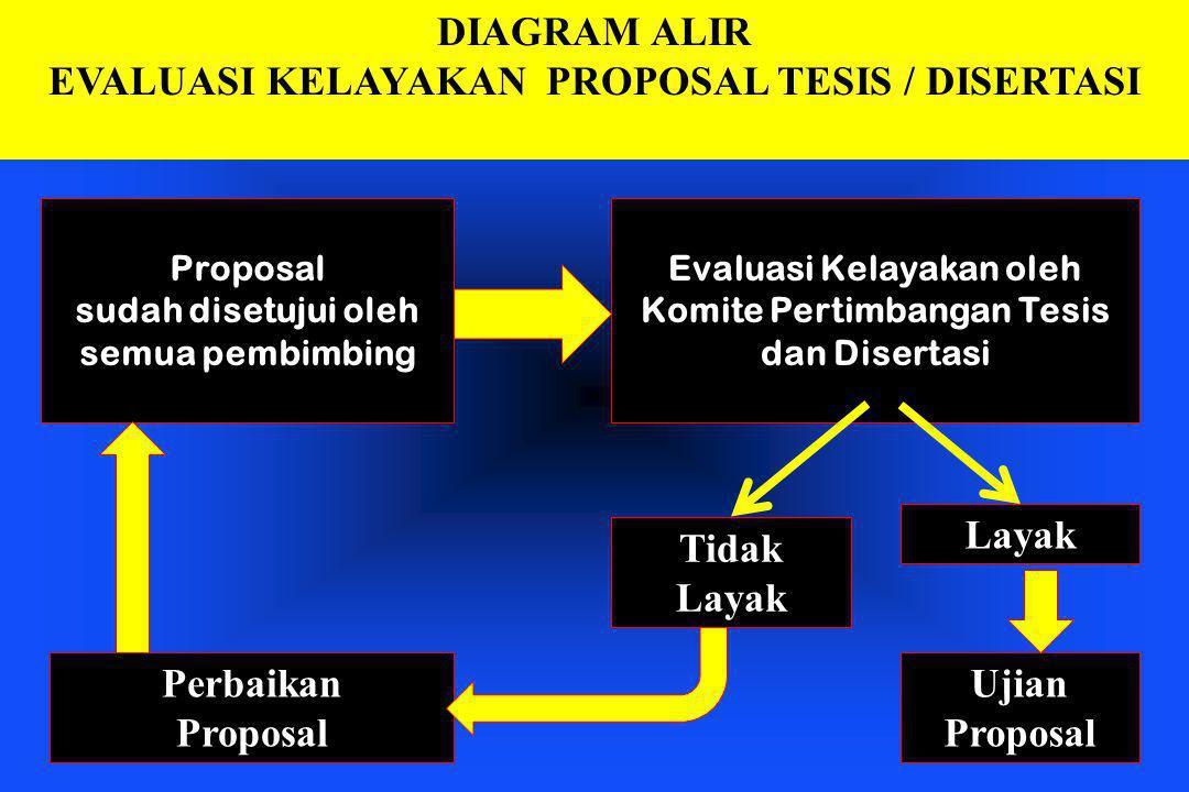 DIAGRAM ALIR EVALUASI KELAYAKAN PROPOSAL TESIS / DISERTASI Proposal sudah disetujui oleh semua pembimbing Evaluasi Kelayakan oleh Komite Pertimbangan