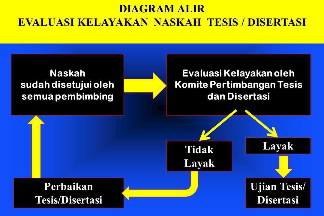 DIAGRAM ALIR EVALUASI KELAYAKAN NASKAH TESIS / DISERTASI Naskah sudah disetujui oleh semua pembimbing Evaluasi Kelayakan oleh Komite Pertimbangan Tesi