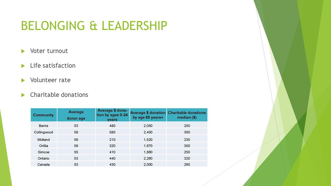 BELONGING & LEADERSHIP  Voter turnout  Life satisfaction  Volunteer rate  Charitable donations