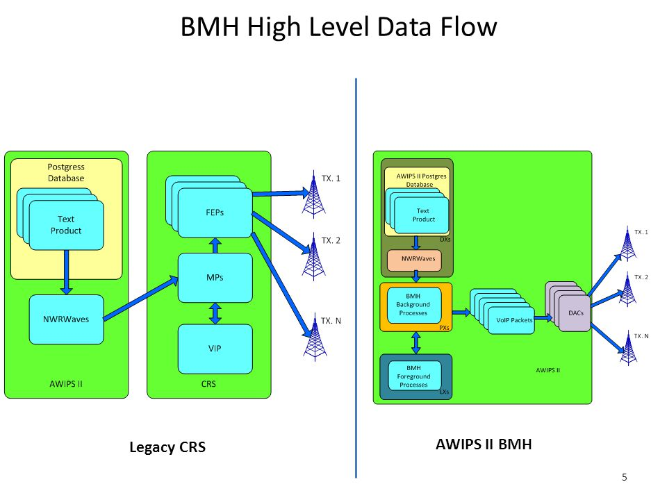BMH High Level Data Flow 5 Legacy CRS AWIPS II BMH