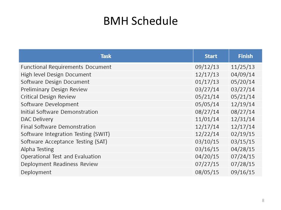 BMH Schedule 8 TaskStartFinish Functional Requirements Document09/12/1311/25/13 High level Design Document12/17/1304/09/14 Software Design Document01/
