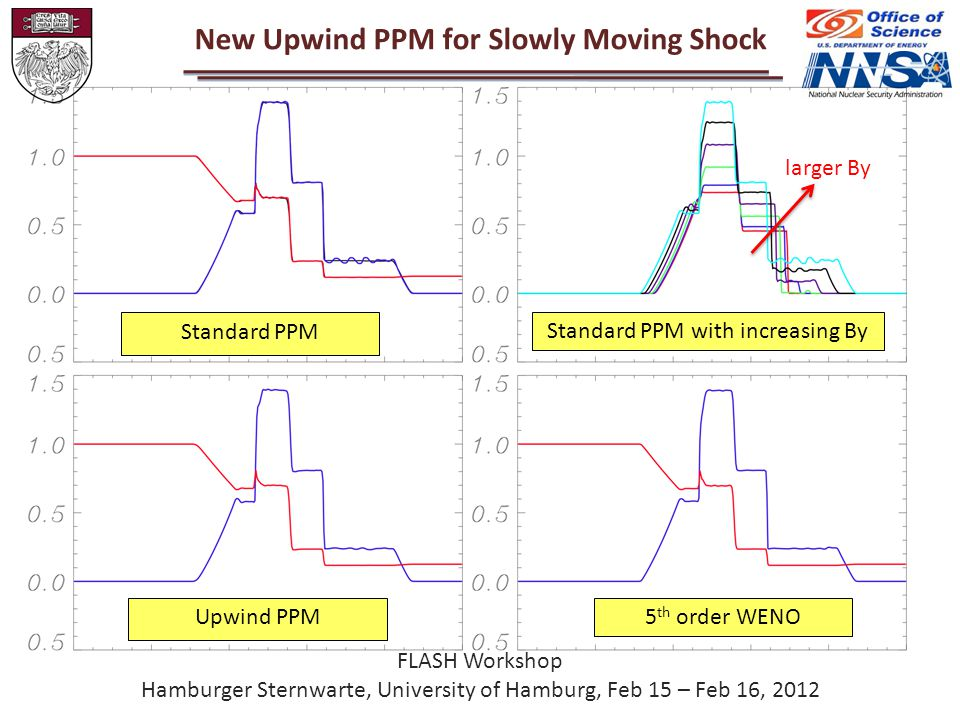 New Upwind PPM for Slowly Moving Shock Upwind PPM5 th order WENO Standard PPM Standard PPM with increasing By larger By FLASH Workshop Hamburger Sternwarte, University of Hamburg, Feb 15 – Feb 16, 2012