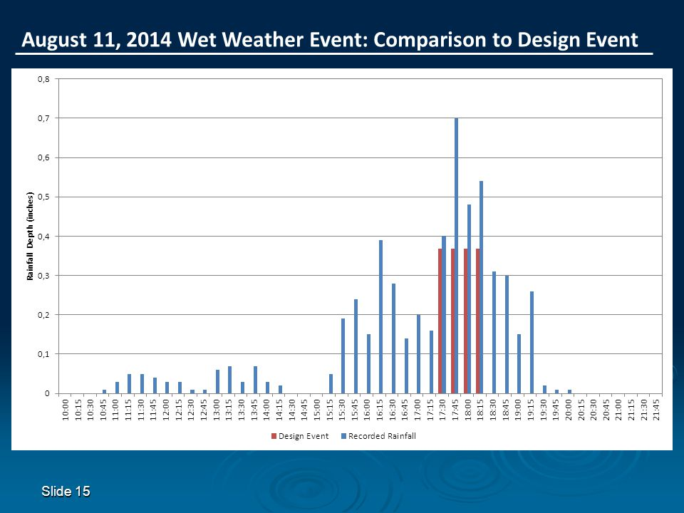 Slide 15 August 11, 2014 Wet Weather Event: Comparison to Design Event