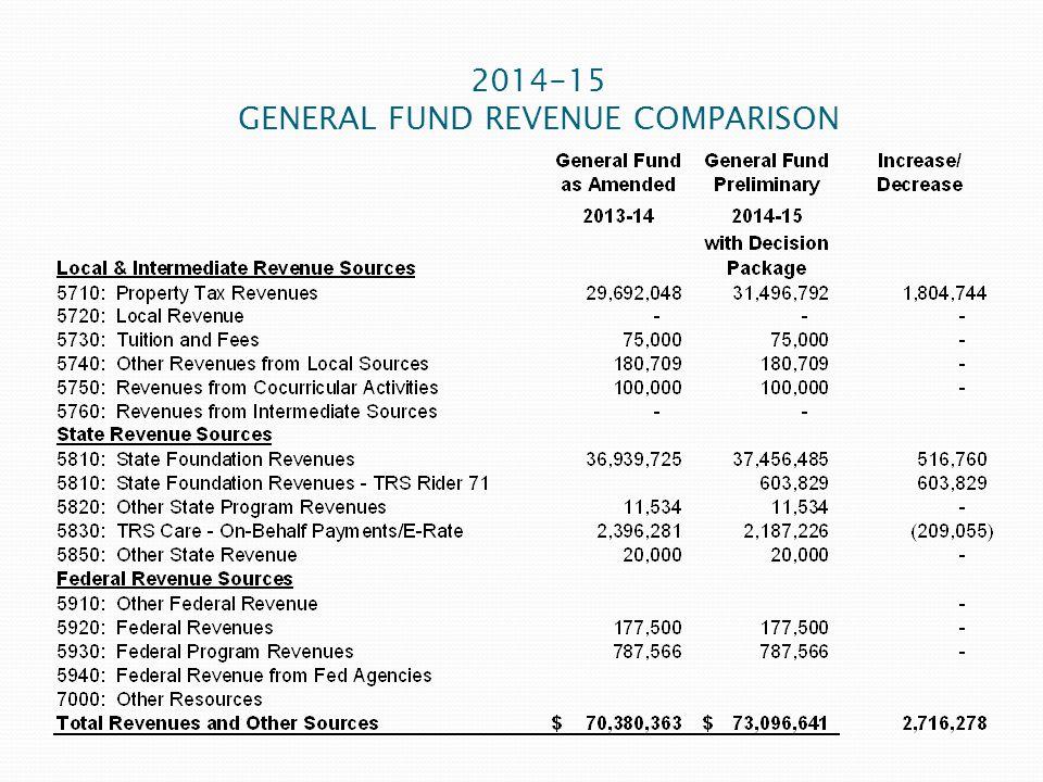 2014-15 GENERAL FUND REVENUE COMPARISON