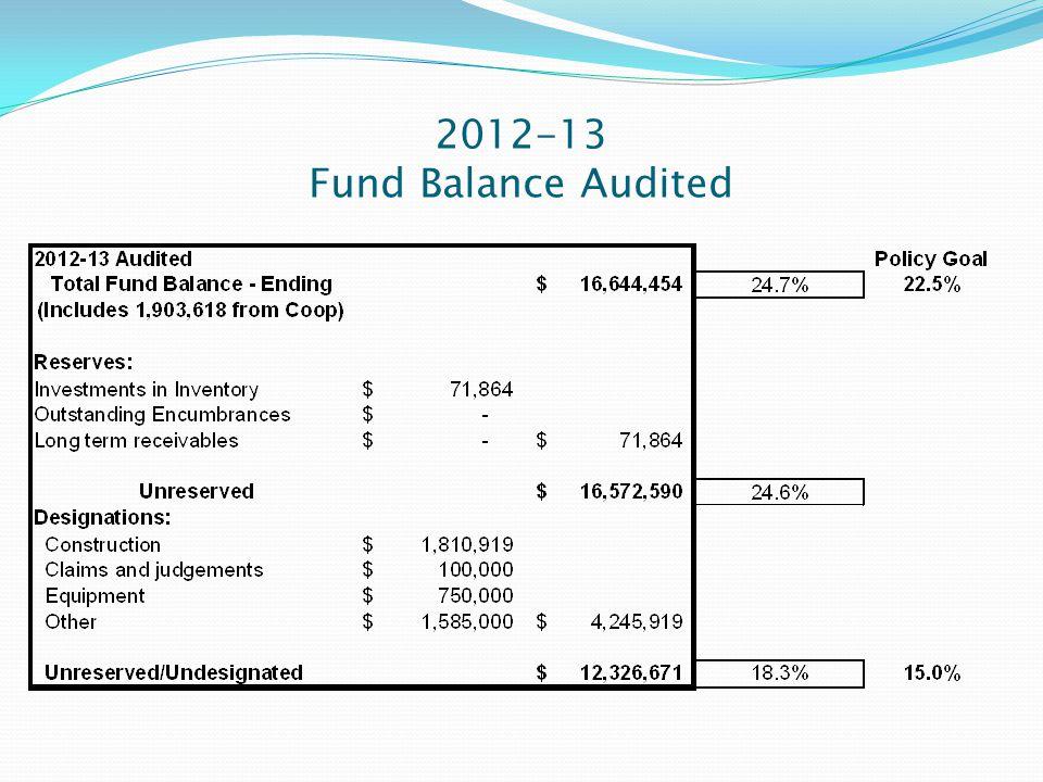 2012-13 Fund Balance Audited