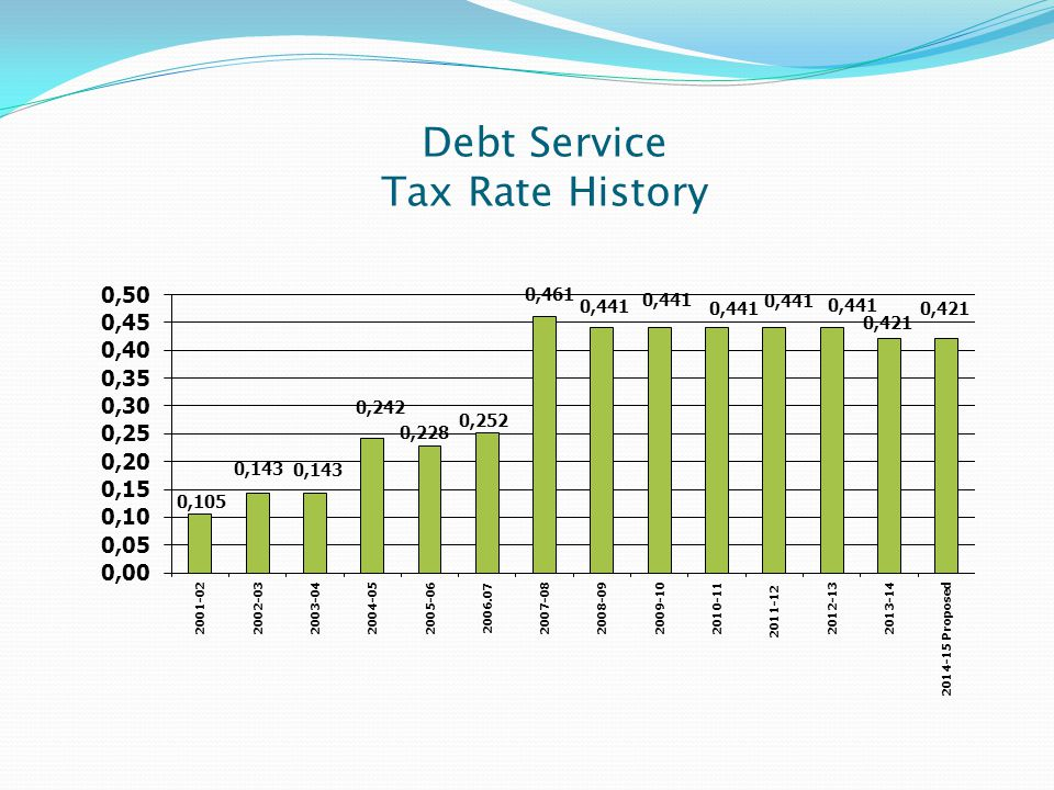 Debt Service Tax Rate History