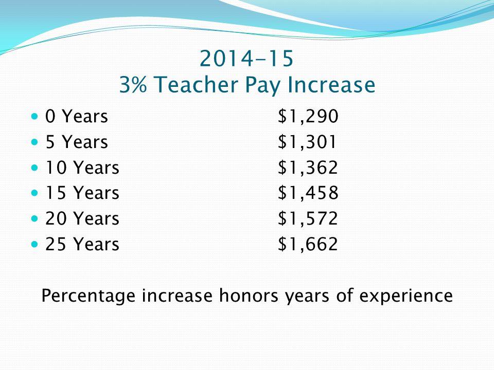 2014-15 3% Teacher Pay Increase 0 Years $1,290 5 Years $1,301 10 Years $1,362 15 Years$1,458 20 Years$1,572 25 Years$1,662 Percentage increase honors years of experience