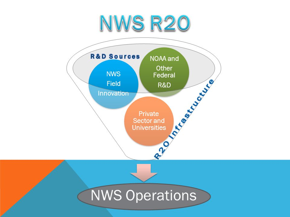 NWS Operations Private Sector and Universities NWS Field Innovation NOAA and Other Federal R&D