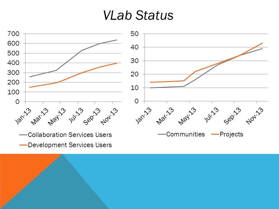 VLab Status