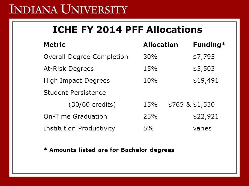 ICHE FY 2014 PFF Allocations MetricAllocationFunding* Overall Degree Completion30%$7,795 At-Risk Degrees15%$5,503 High Impact Degrees10%$19,491 Student Persistence (30/60 credits)15%$765 & $1,530 On-Time Graduation25%$22,921 Institution Productivity5%varies * Amounts listed are for Bachelor degrees