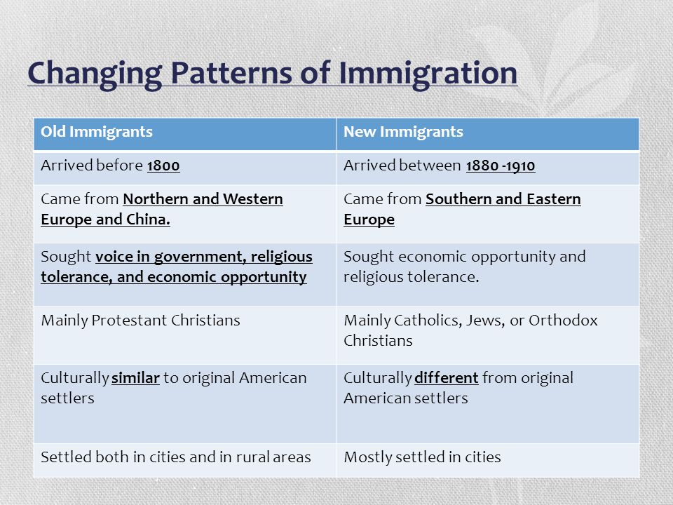 Changing Patterns of Immigration Old ImmigrantsNew Immigrants Arrived before 1800Arrived between 1880 -1910 Came from Northern and Western Europe and