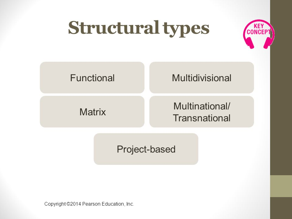 Copyright ©2014 Pearson Education, Inc. Structural types FunctionalMultidivisional Matrix Multinational/ Transnational Project-based