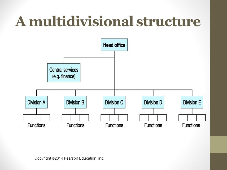 Copyright ©2014 Pearson Education, Inc. A multidivisional structure