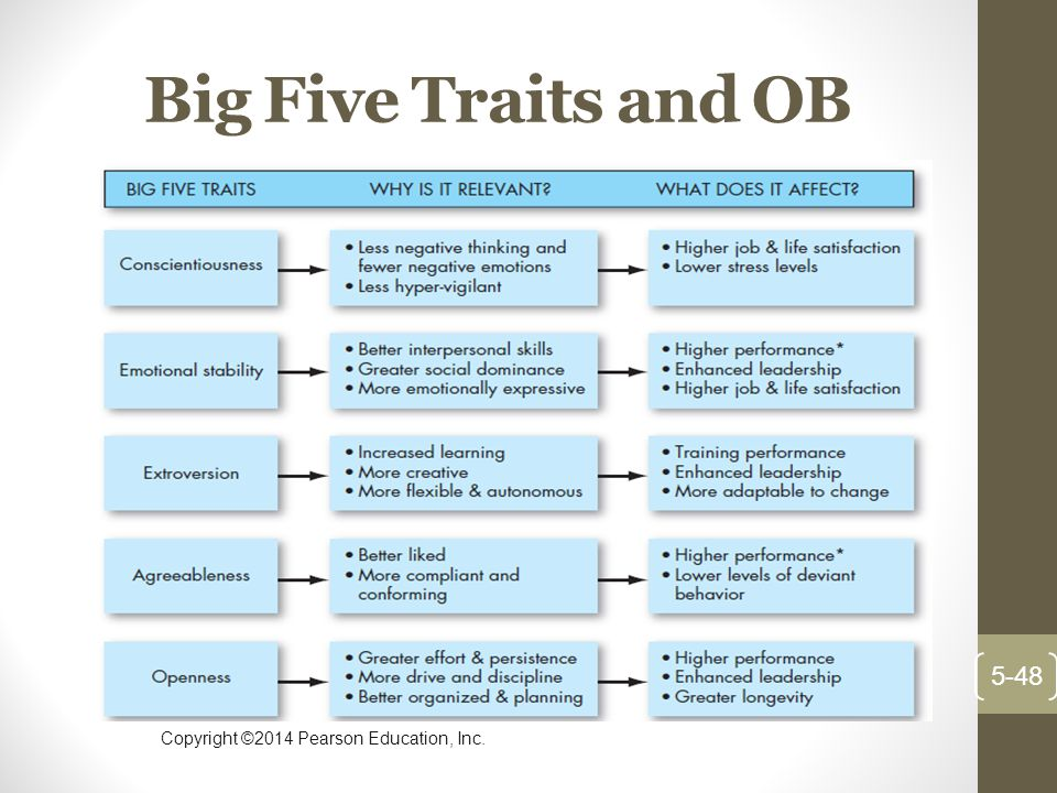 Copyright ©2014 Pearson Education, Inc. Big Five Traits and OB 5-48