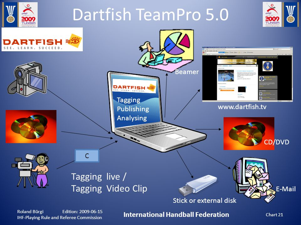 Dartfish TeamPro 5.0 Roland Bürgi Edition: 2009-06-15 IHF-Playing Rule and Referee Commission International Handball Federation Chart 21 C Tagging Publishing Analysing Stick or external disk www.dartfish.tv CD/DVD E-Mail Beamer Tagging live / Tagging Video Clip