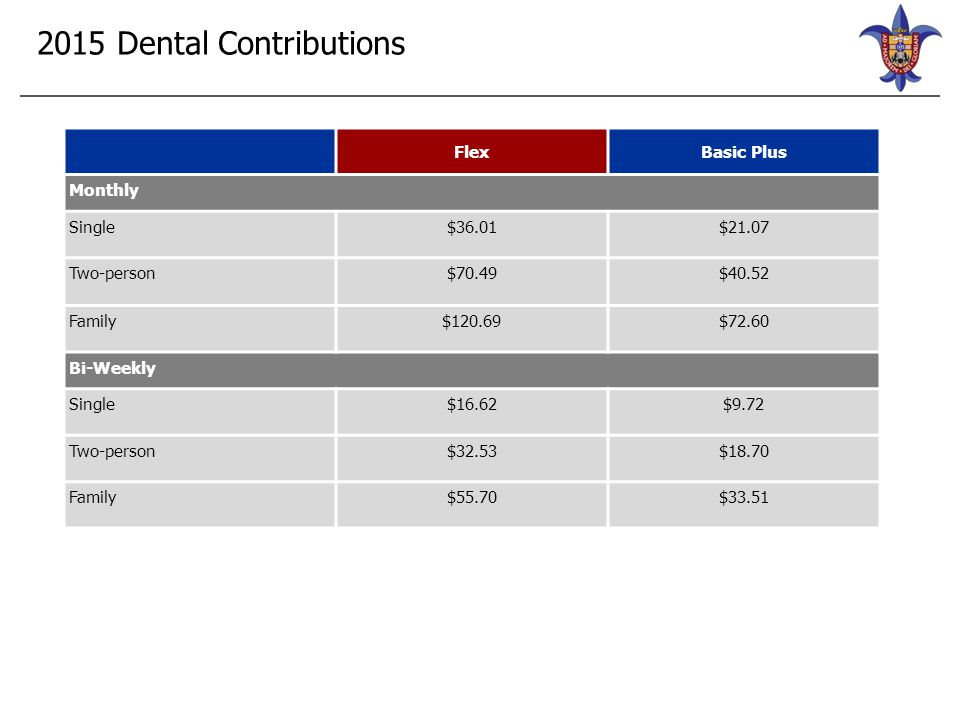 2015 Dental Contributions FlexBasic Plus Monthly Single$36.01$21.07 Two-person$70.49$40.52 Family$120.69$72.60 Bi-Weekly Single$16.62$9.72 Two-person$