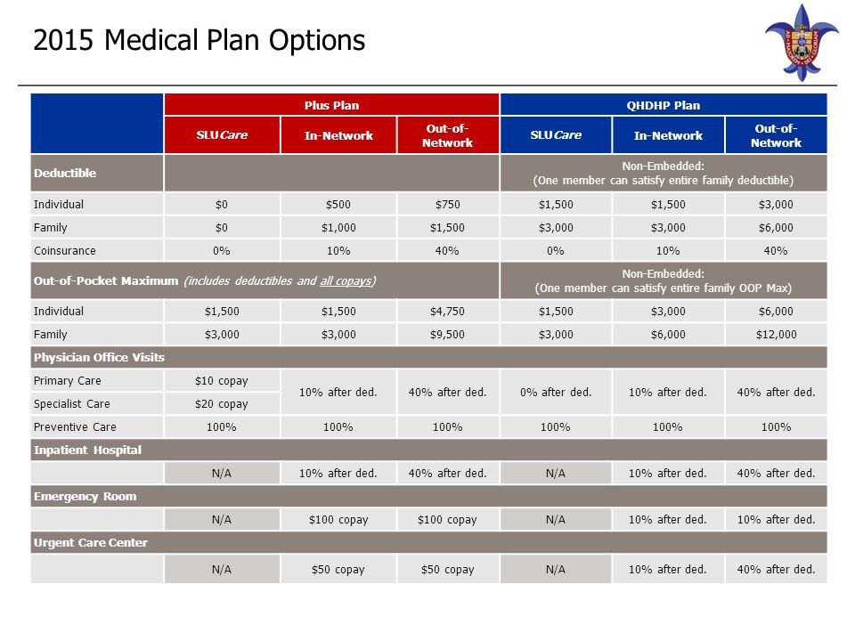2015 Medical Plan Options Plus PlanQHDHP Plan SLUCareIn-Network Out-of- Network SLUCareIn-Network Out-of- Network Deductible Non-Embedded: (One member