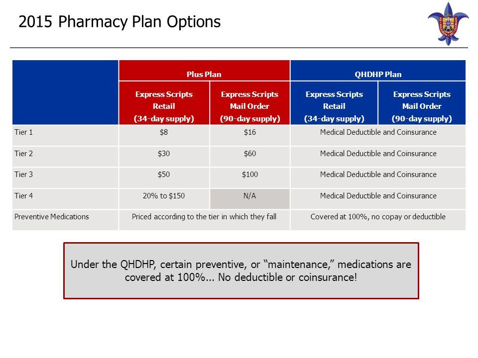 2015 Pharmacy Plan Options Plus PlanQHDHP Plan Express Scripts Retail (34-day supply) Express Scripts Mail Order (90-day supply) Express Scripts Retai
