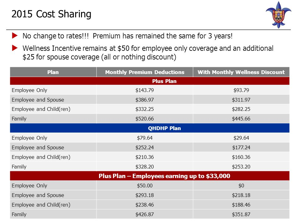 2015 Cost Sharing  No change to rates!!! Premium has remained the same for 3 years!  Wellness Incentive remains at $50 for employee only coverage an