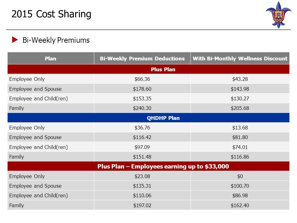 2015 Cost Sharing  Bi-Weekly Premiums Plan Bi-Weekly Premium DeductionsWith Bi-Monthly Wellness Discount Plus Plan Employee Only $66.36$43.28 Employe