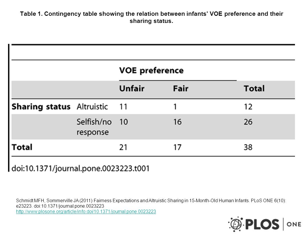 Table 2.Contingency table showing the altruistic and selfish sharers VOE preference.
