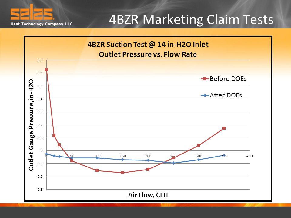 4BZR Marketing Claim Tests