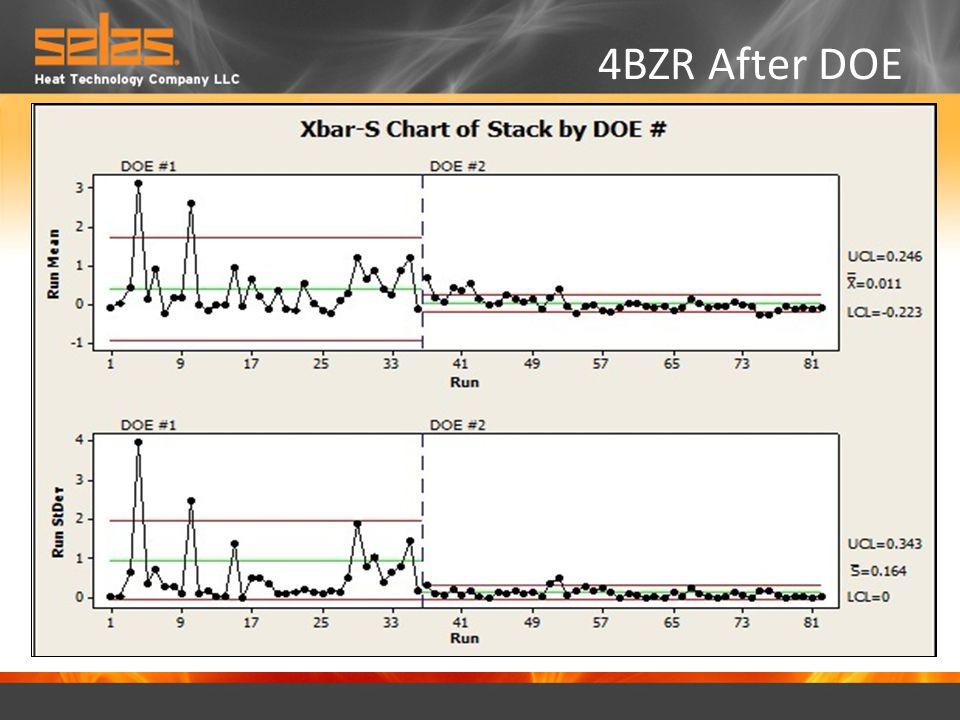 4BZR After DOE