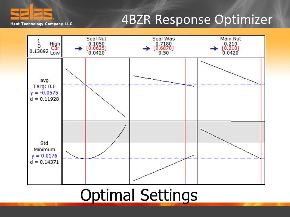 4BZR Response Optimizer Optimal Settings