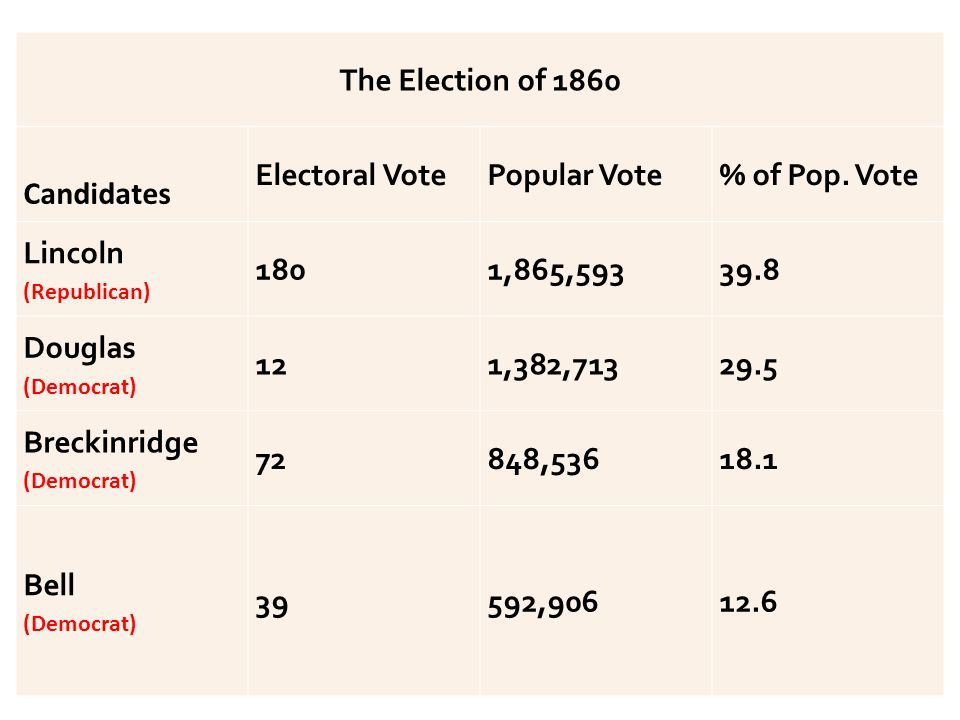 The Election of 1860 Candidates Electoral VotePopular Vote% of Pop.