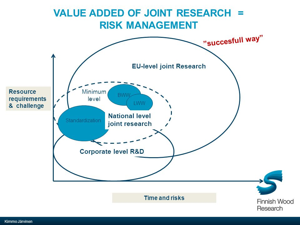 VALUE ADDED OF JOINT RESEARCH = RISK MANAGEMENT Kimmo Järvinen EU-level joint Research Standardization BWW LWW Minimum level Resource requirements & challenge Time and risks National level joint research Corporate level R&D succesfull way