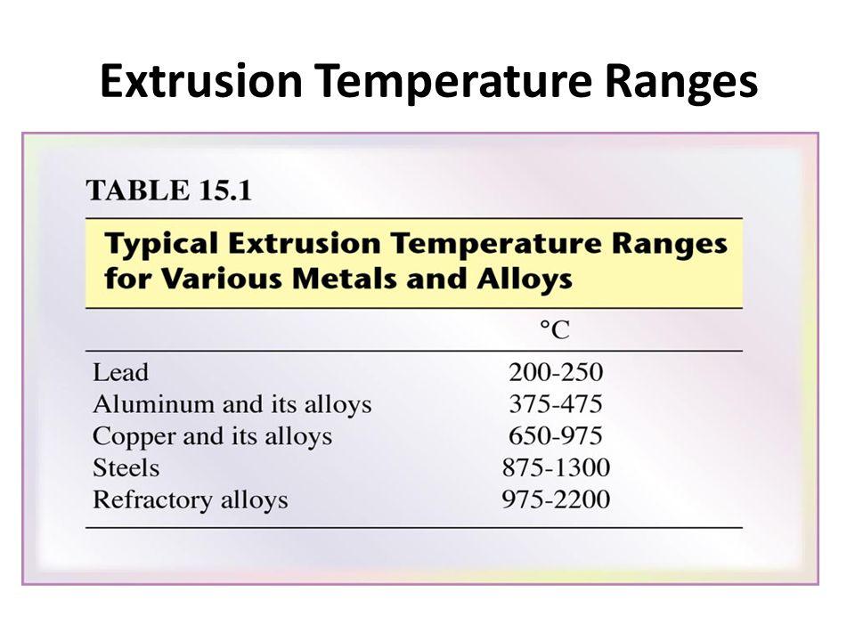 Extrusion Temperature Ranges