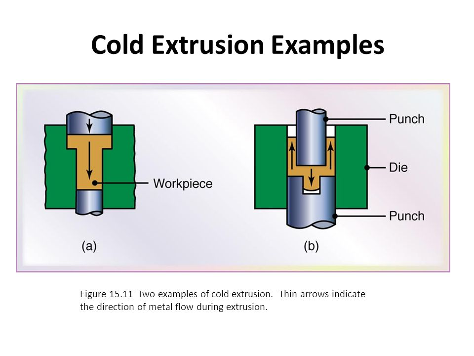 Cold Extrusion Examples Figure 15.11 Two examples of cold extrusion. Thin arrows indicate the direction of metal flow during extrusion.