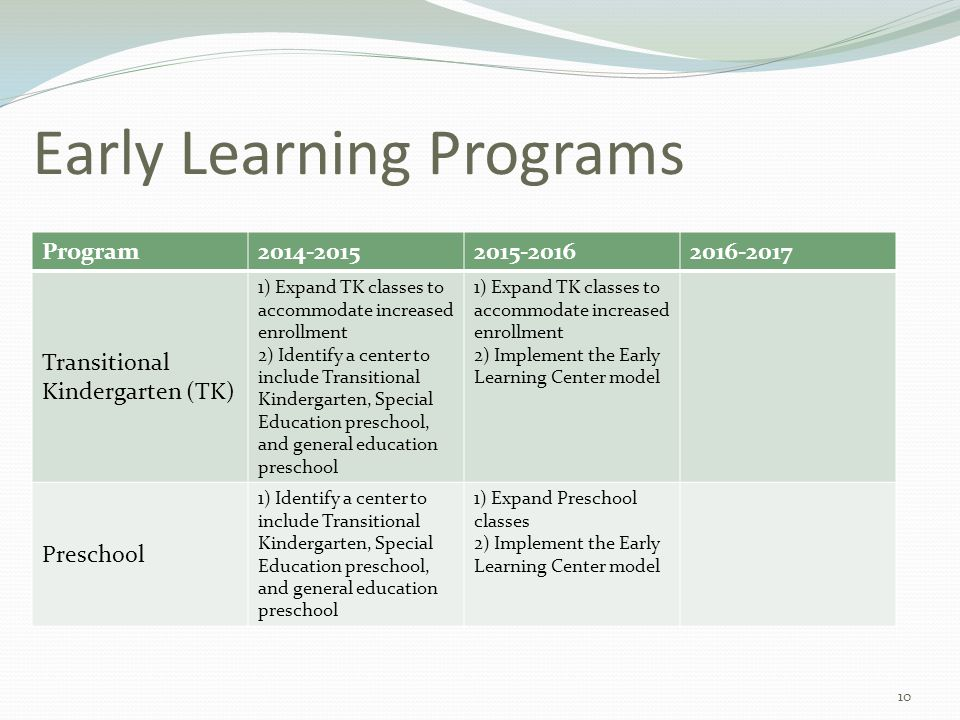 Early Learning Programs Program2014-20152015-20162016-2017 Transitional Kindergarten (TK) 1) Expand TK classes to accommodate increased enrollment 2) Identify a center to include Transitional Kindergarten, Special Education preschool, and general education preschool 1) Expand TK classes to accommodate increased enrollment 2) Implement the Early Learning Center model Preschool 1) Identify a center to include Transitional Kindergarten, Special Education preschool, and general education preschool 1) Expand Preschool classes 2) Implement the Early Learning Center model 10