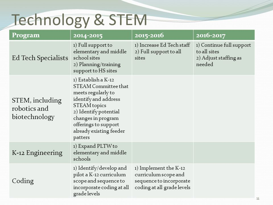 Technology & STEM Program2014-20152015-20162016-2017 Ed Tech Specialists 1) Full support to elementary and middle school sites 2) Planning/training support to HS sites 1) Increase Ed Tech staff 2) Full support to all sites 1) Continue full support to all sites 2) Adjust staffing as needed STEM, including robotics and biotechnology 1) Establish a K-12 STEAM Committee that meets regularly to identify and address STEAM topics 2) Identify potential changes in program offerings to support already existing feeder patters K-12 Engineering 1) Expand PLTW to elementary and middle schools Coding 1) Identify/develop and pilot a K-12 curriculum scope and sequence to incorporate coding at all grade levels 1) Implement the K-12 curriculum scope and sequence to incorporate coding at all grade levels 11